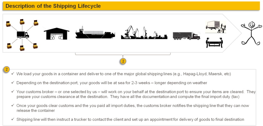 Description of Shipping Lifecycle 2: Load and Ship - AD&CO Logistics