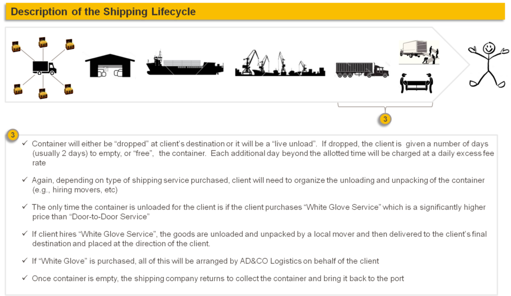 Description of Shipping Lifecycle 3: Delivery - AD&CO Logistics