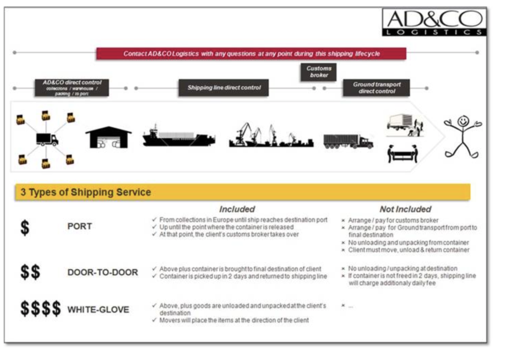 AD&CO 3 Levels of Shipping Services: Port, Door to Door and White Glove